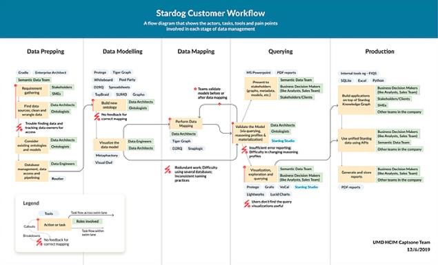 customer_workflow